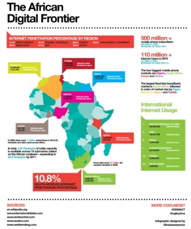 Why online marketing in Africa? | Africa Online Marketing